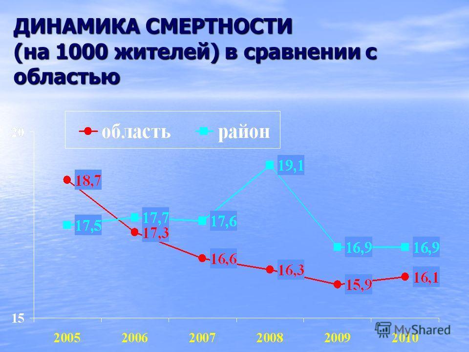 ДИНАМИКА СМЕРТНОСТИ (на 1000 жителей) в сравнении с областью