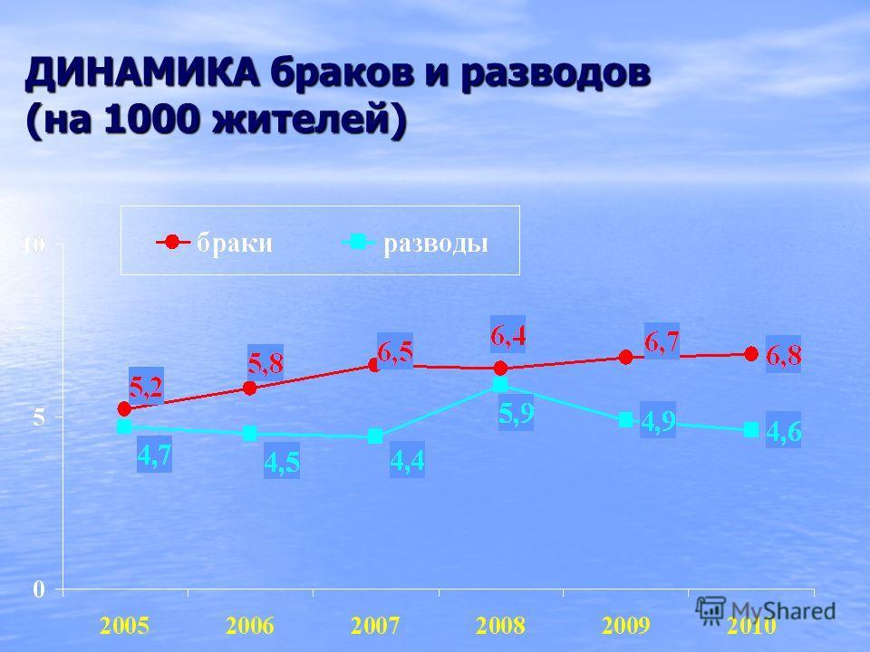 ДИНАМИКА браков и разводов (на 1000 жителей)