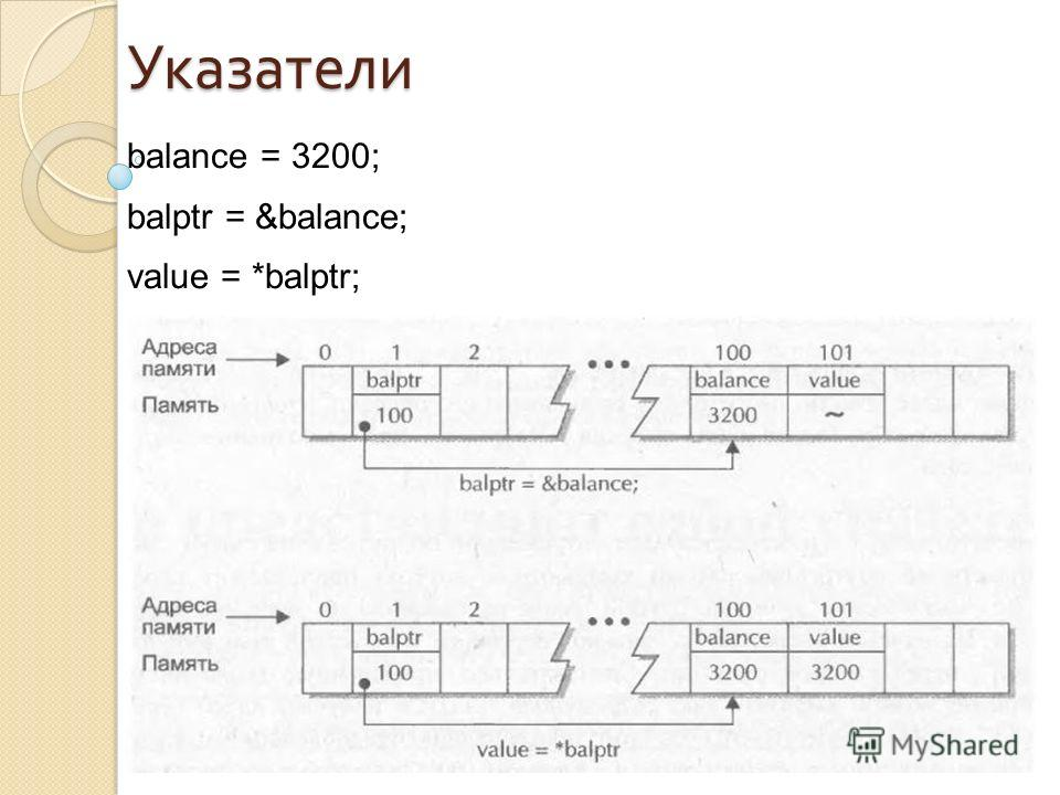 balance = 3200; balptr = &balance; value = *balptr;Указатели