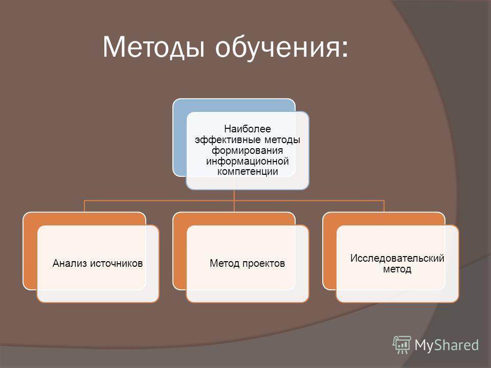 Методы обучения: Наиболее эффективные методы формирования информационной компетенции Анализ источниковМетод проектов Исследовательский метод