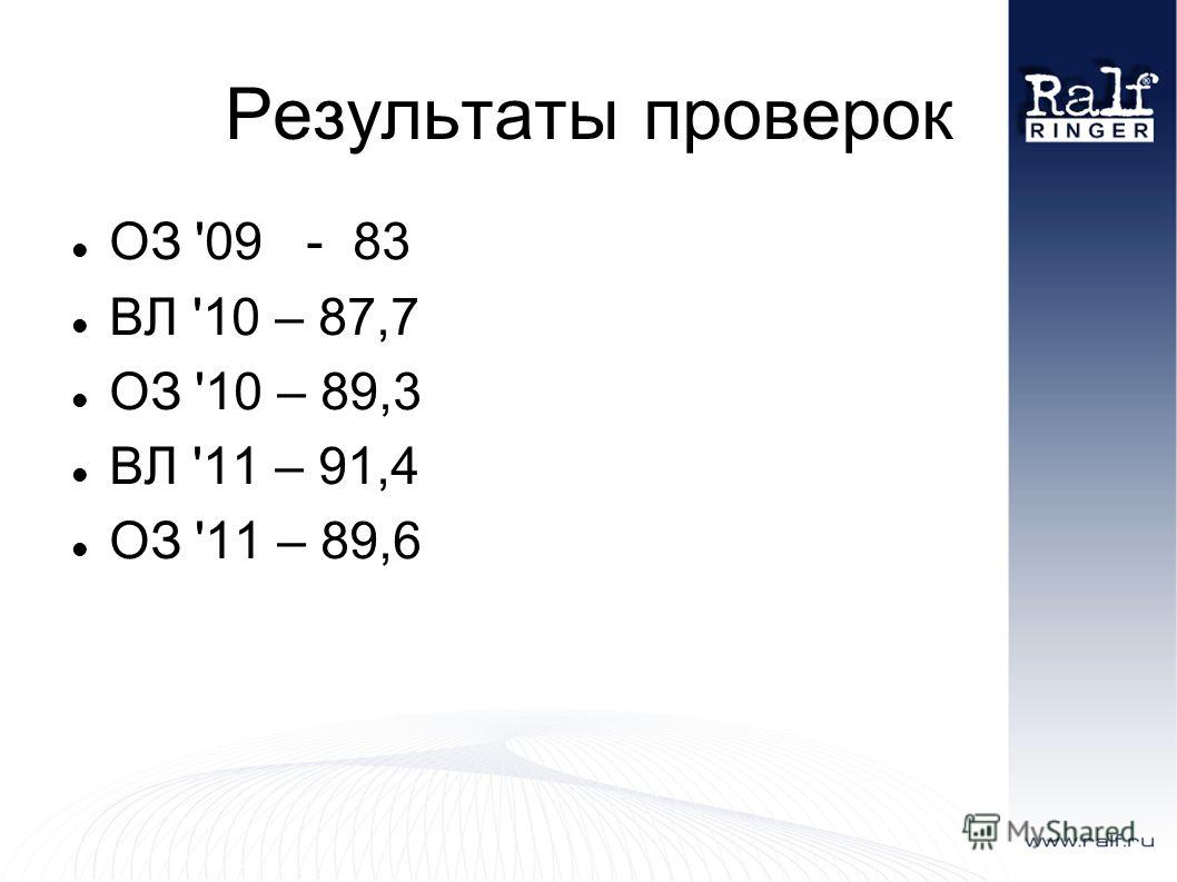 Результаты проверок ОЗ '09 - 83 ВЛ '10 – 87,7 ОЗ '10 – 89,3 ВЛ '11 – 91,4 ОЗ '11 – 89,6