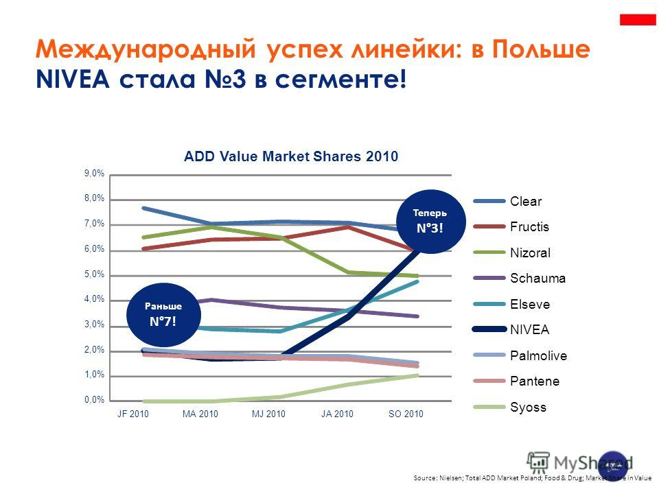 Международный успех линейки: в Польше NIVEA стала 3 в сегменте! 0,0% 1,0% 2,0% 3,0% 4,0% 5,0% 6,0% 7,0% 8,0% 9,0% JF 2010MA 2010MJ 2010JA 2010SO 2010 ADD Value Market Shares 2010 Clear Fructis Nizoral Schauma Elseve NIVEA Palmolive Pantene Syoss Тепе