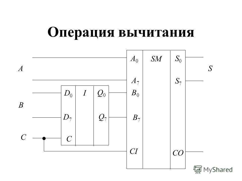 Операция вычитания SM A0A0 A7A7 B0B0 B7B7 S0S0 S7S7 CI CO ID0D0 D7D7 C Q0Q0 Q7Q7 C A B S