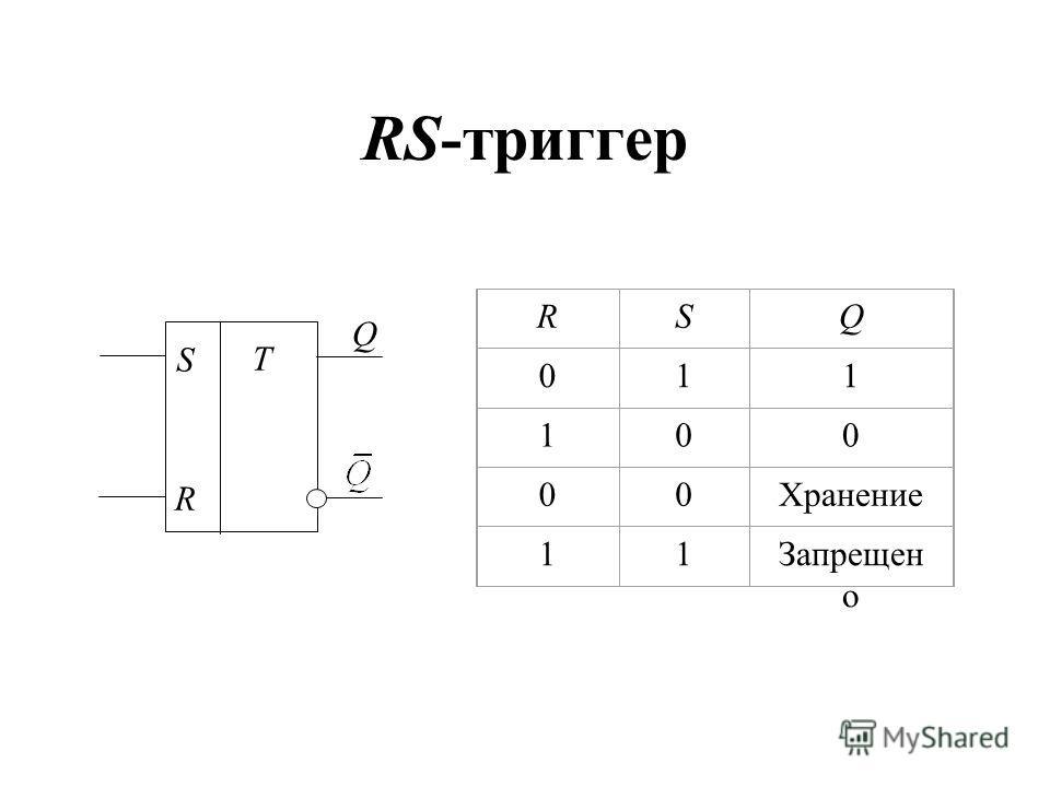 RS-триггер RSQ 011 100 00Хранение 11Запрещен о T S R Q