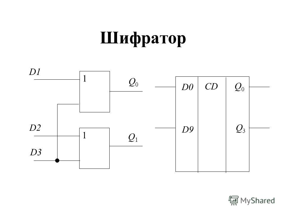 Шифратор Q0Q0 D2 1 1 D1 D3 Q1Q1 CD D0 D9 Q0Q0 Q3Q3