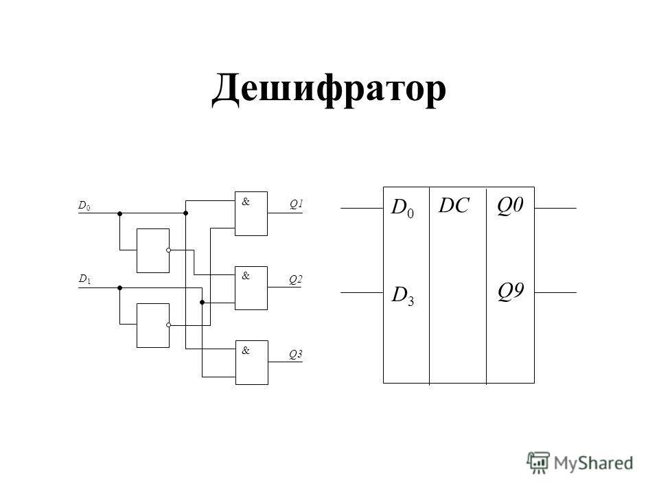 Дешифратор D0D0 Q1 Q2 & & & Q3 D1D1 DC D0D0 D3D3 Q0 Q9