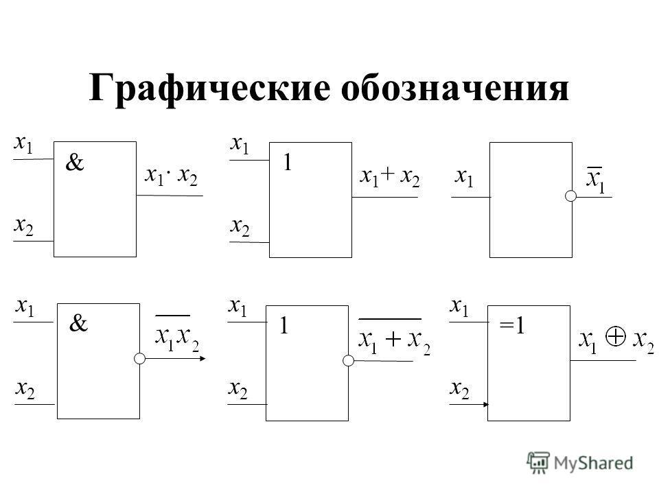 Графические обозначения x1x1 x2x2 x1· x2x1· x2 & x 1 + x 2 1 x1x1 x1x1 x2x2 & x1x1 x2x2 1 x1x1 x2x2 =1 x1x1 x2x2