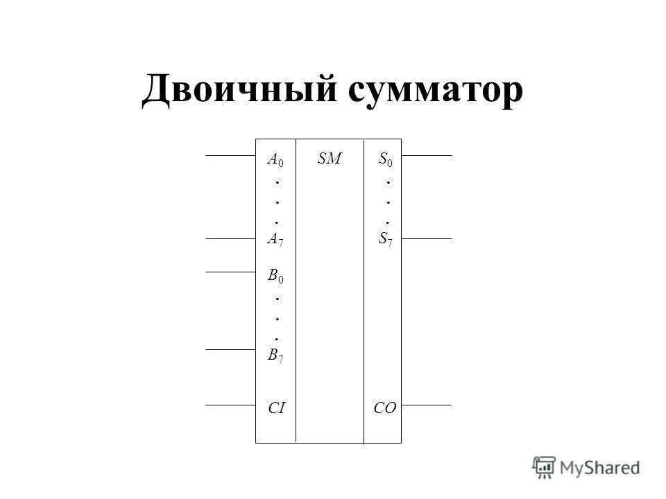 Двоичный сумматор A0...A7A0...A7 S0...S7S0...S7 B0...B7B0...B7 CICO SM