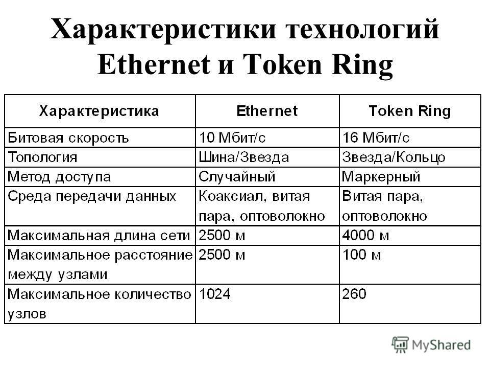 Характеристики технологий Ethernet и Token Ring