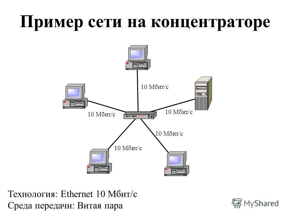Пример сети на концентраторе Технология: Ethernet 10 Мбит/с Среда передачи: Витая пара 10 Мбит/с