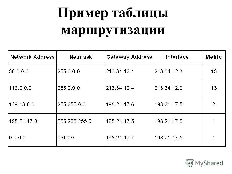 Пример таблицы маршрутизации