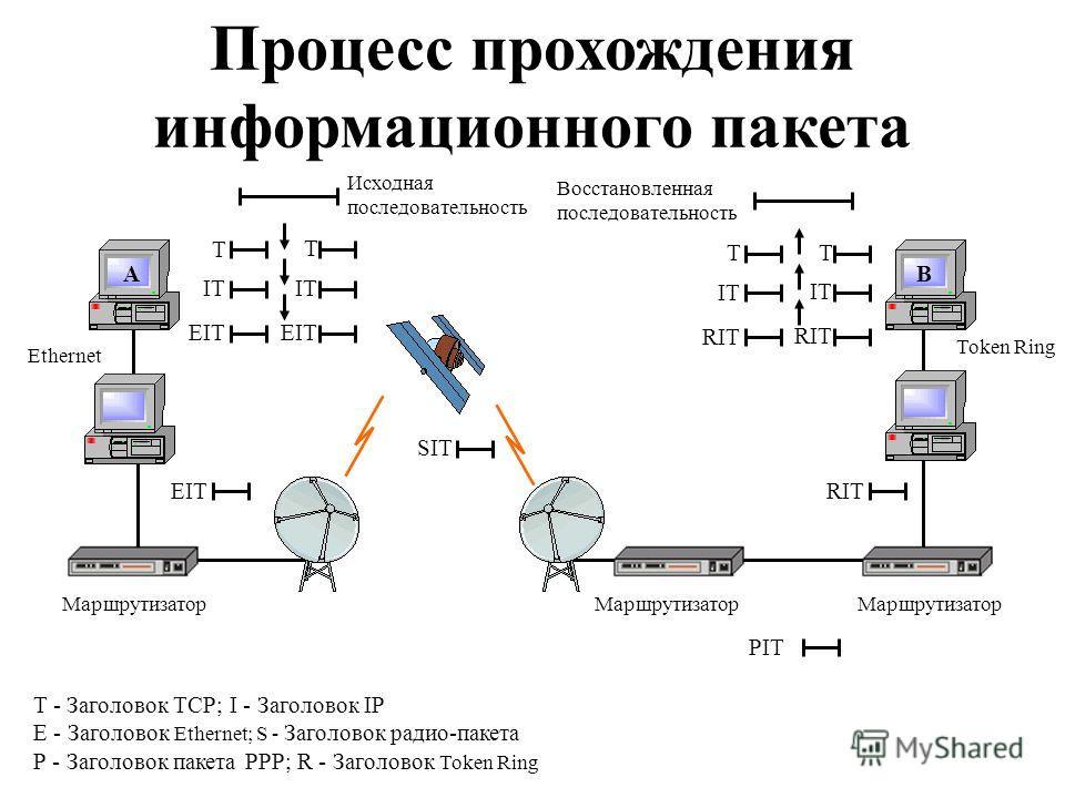 Исходная последовательность Т Ethernet T - Заголовок TCP; I - Заголовок IP Е - Заголовок Ethernet; S - Заголовок радио-пакета Р - Заголовок пакета РРР; R - Заголовок Token Ring Т IТIТ IТ EIТ Т Т IТIТ IТ RIТ Восстановленная последовательность Token Ri