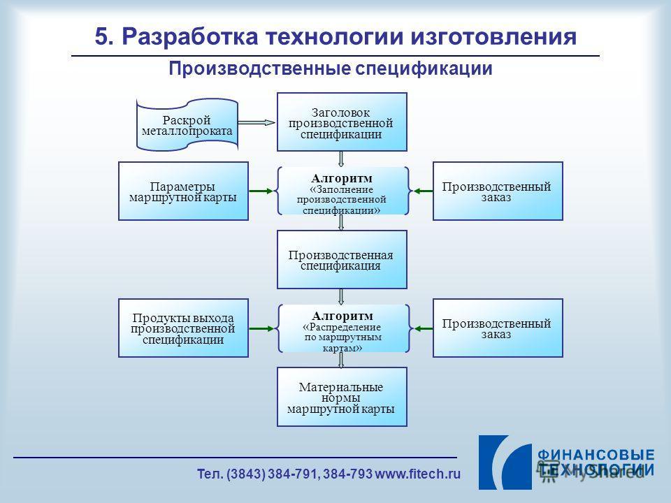 Тел. (3843) 384-791, 384-793 www.fitech.ru 5. Разработка технологии изготовления Производственные спецификации Заголовок производственной спецификации Алгоритм « Распределение по маршрутным картам » Алгоритм « Заполнение производственной спецификации