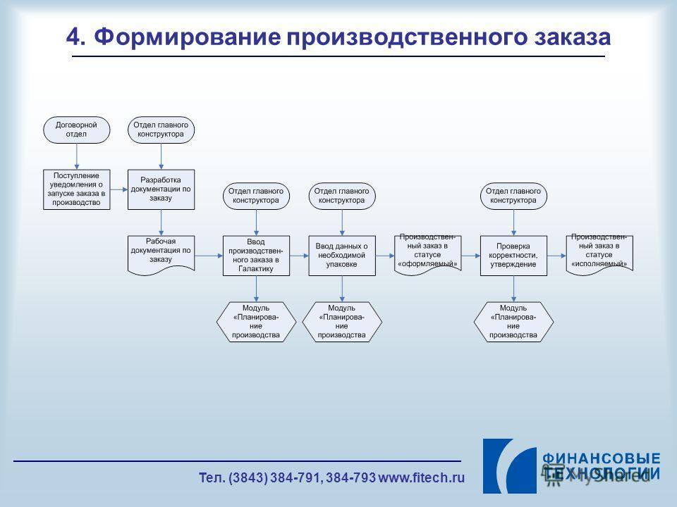 Тел. (3843) 384-791, 384-793 www.fitech.ru 4. Формирование производственного заказа