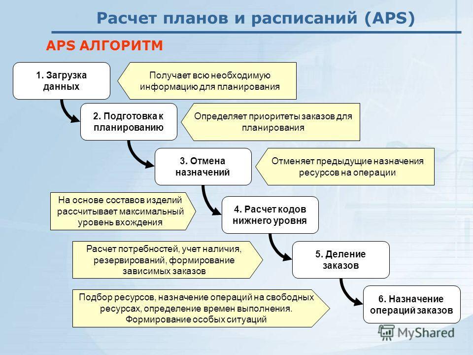 Получает всю необходимую информацию для планирования Расчет планов и расписаний (APS) APS АЛГОРИТМ 1. Загрузка данных 2. Подготовка к планированию Определяет приоритеты заказов для планирования 3. Отмена назначений Отменяет предыдущие назначения ресу