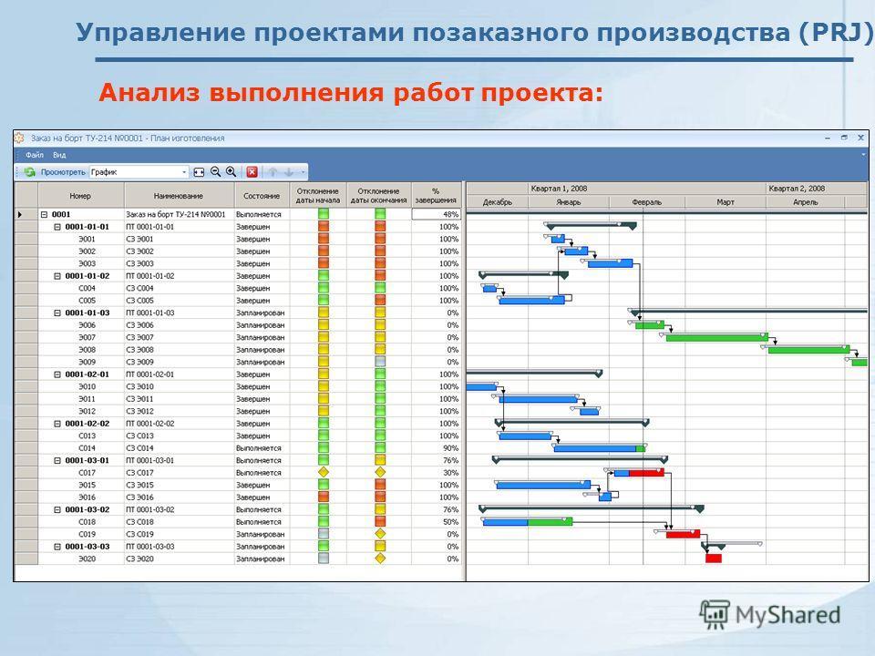 Управление проектами позаказного производства (PRJ) Анализ выполнения работ проекта: