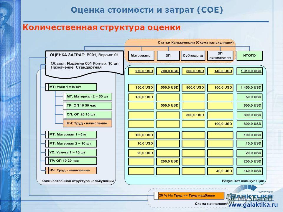 www.galaktika.ru Оценка стоимости и затрат (COE) Количественная структура оценки