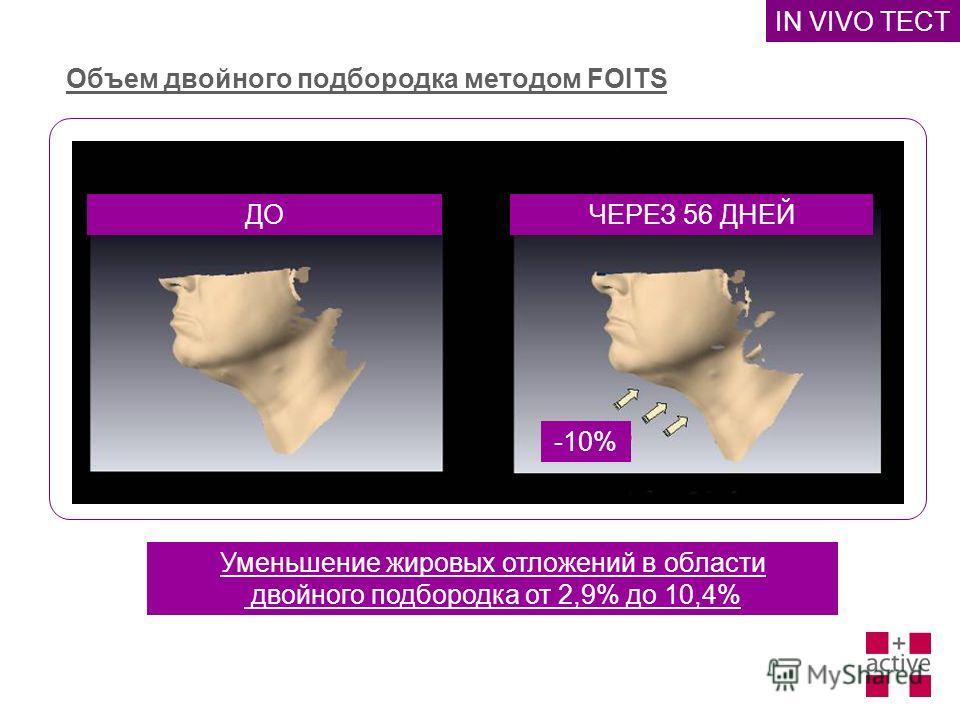 IN VIVO TEСT Объем двойного подбородка методом FOITS ДОЧЕРЕЗ 56 ДНЕЙ Уменьшение жировых отложений в области двойного подбородка от 2,9% до 10,4% -10%