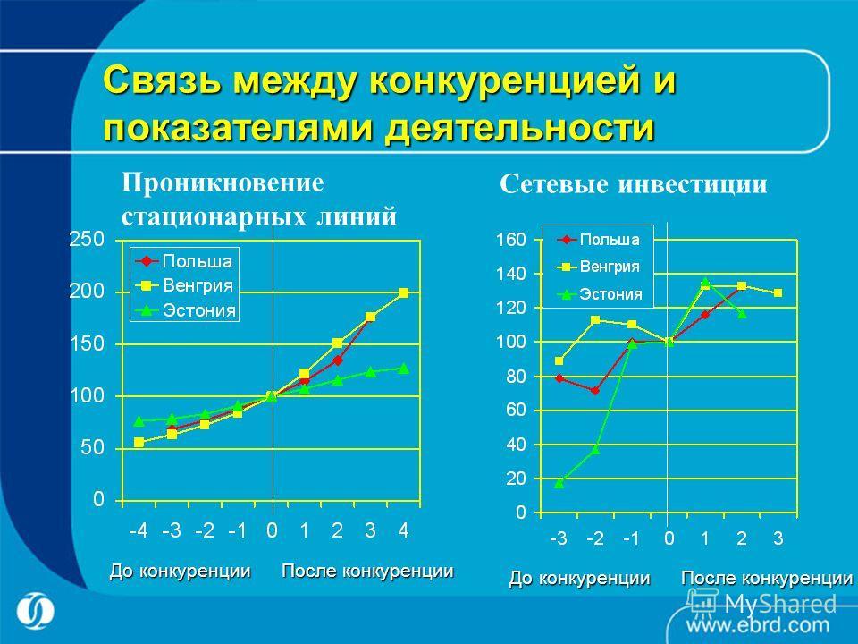 Связь между конкуренцией и показателями деятельности Проникновение стационарных линий Сетевые инвестиции До конкуренцииПосле конкуренции