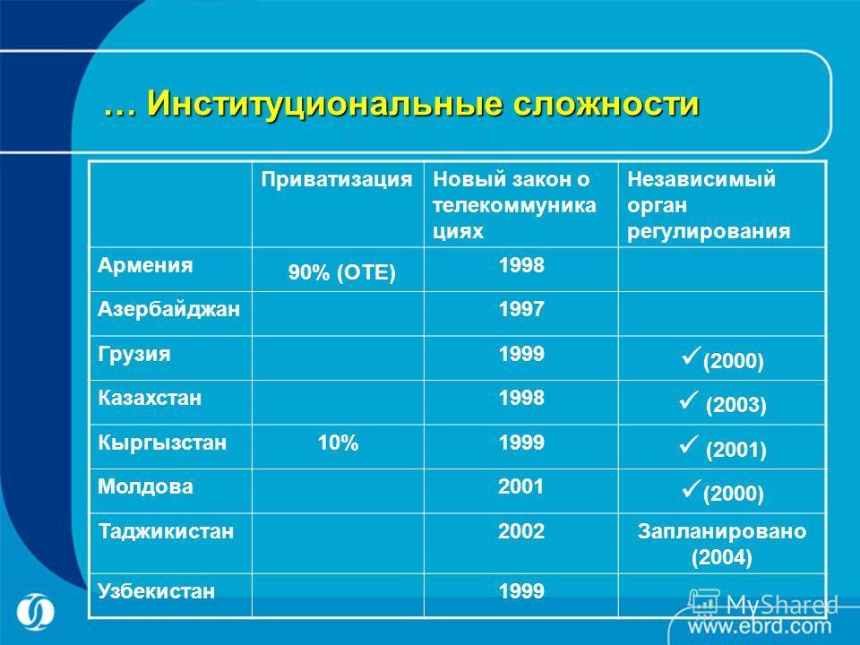 … Институциональные сложности ПриватизацияНовый закон о телекоммуника циях Независимый орган регулирования Армения 90% (OTE) 1998 Азербайджан1997 Грузия1999 (2000) Казахстан1998 (2003) Кыргызстан10%1999 (2001) Молдова2001 (2000) Таджикистан2002Заплан