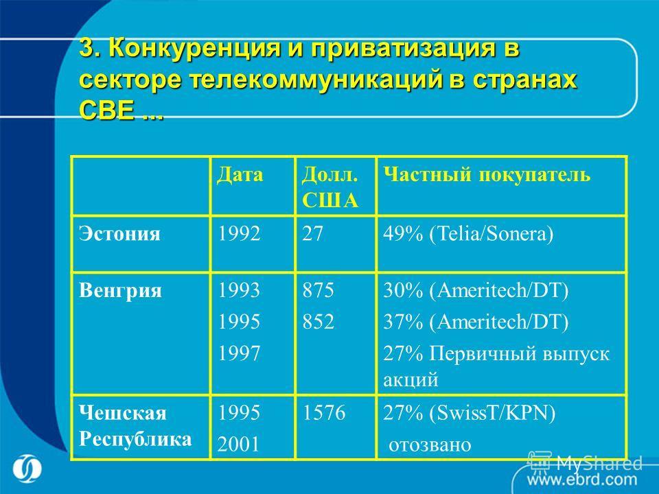 3. Конкуренция и приватизация в секторе телекоммуникаций в странах СВЕ... ДатаДолл. США Частный покупатель Эстония19922749% (Telia/Sonera) Венгрия1993 1995 1997 875 852 30% (Ameritech/DT) 37% (Ameritech/DT) 27% Первичный выпуск акций Чешская Республи