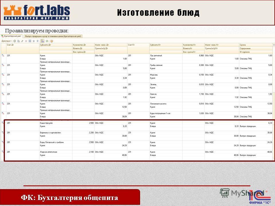 ФК: Бухгалтерия общепита Изготовление блюд Проанализируем проводки: