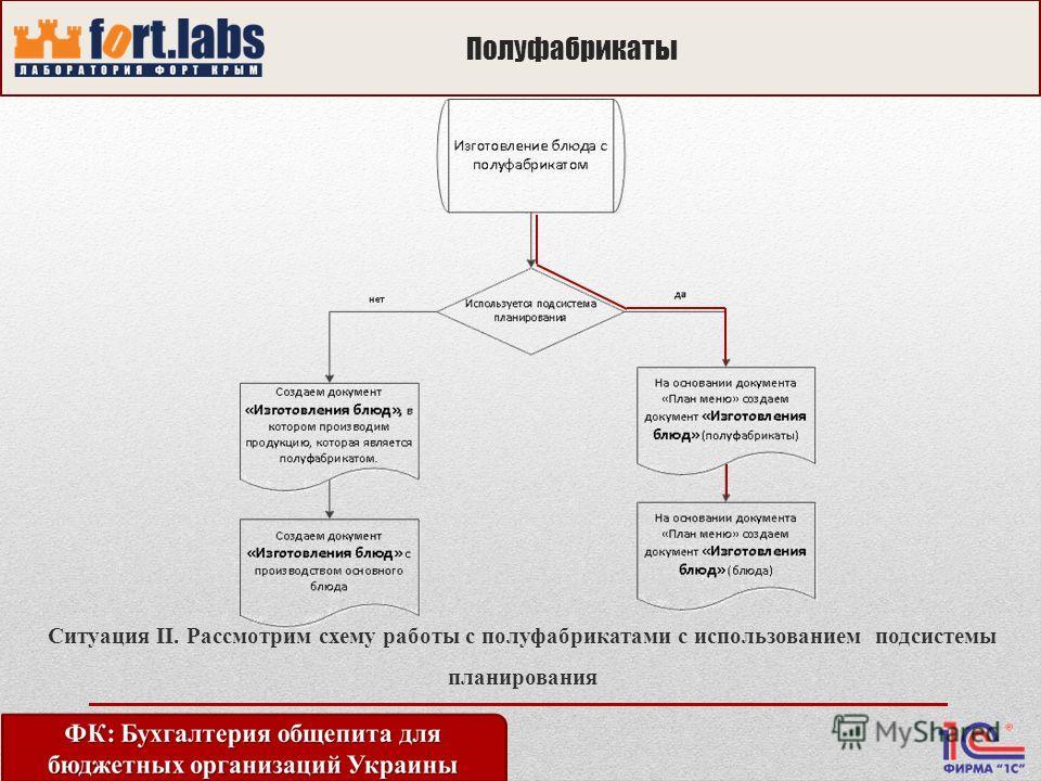Полуфабрикаты Ситуация II. Рассмотрим схему работы с полуфабрикатами c использованием подсистемы планирования