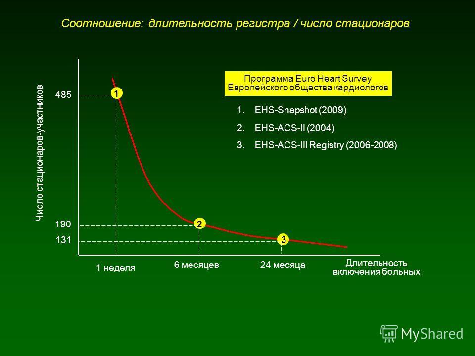 Соотношение: длительность регистра / число стационаров Длительность включения больных Число стационаров-участников 1 неделя 485 6 месяцев 190 131 24 месяца 1 2 3 1.EHS-Snapshot (2009) 2.EHS-ACS-II (2004) 3.EHS-ACS-III Registry (2006-2008) Программа E