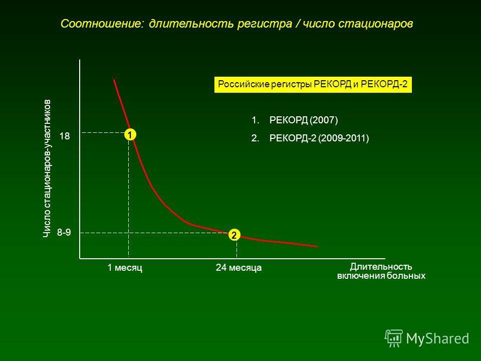 Соотношение: длительность регистра / число стационаров Длительность включения больных Число стационаров-участников 1 месяц 18 8-9 24 месяца 1 2 1.РЕКОРД (2007) 2.РЕКОРД-2 (2009-2011) Российские регистры РЕКОРД и РЕКОРД-2