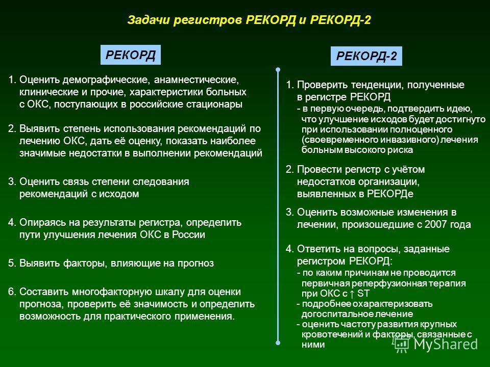 Задачи регистров РЕКОРД и РЕКОРД-2 РЕКОРД РЕКОРД-2 1. Оценить демографические, анамнестические, клинические и прочие, характеристики больных с ОКС, поступающих в российские стационары 2. Выявить степень использования рекомендаций по лечению ОКС, дать