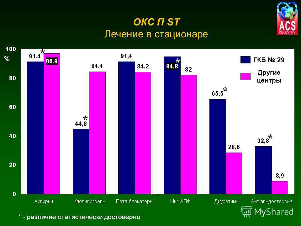 * * * * ОКС П ST Лечение в стационаре * - различие статистически достоверно ГКБ 29 Другие центры % *