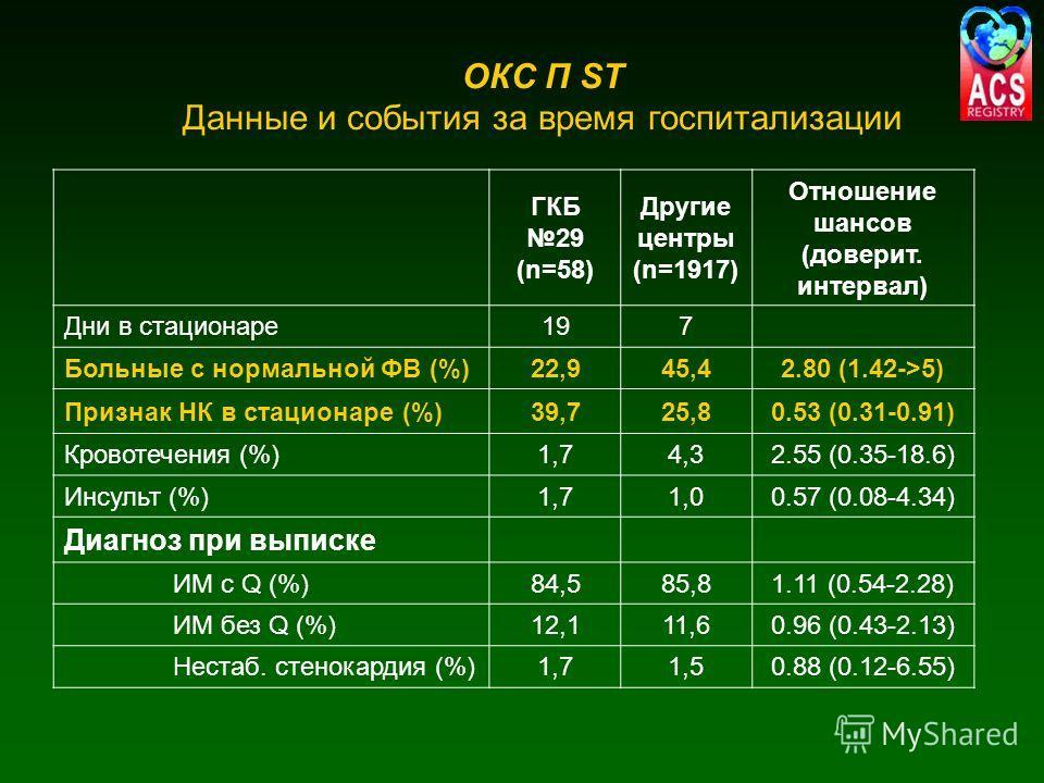 ОКС П ST Данные и события за время госпитализации ГКБ 29 (n=58) Другие центры (n=1917) Отношение шансов (доверит. интервал) Дни в стационаре197 Больные с нормальной ФВ (%)22,945,42.80 (1.42->5) Признак НК в стационаре (%)39,725,80.53 (0.31-0.91) Кров