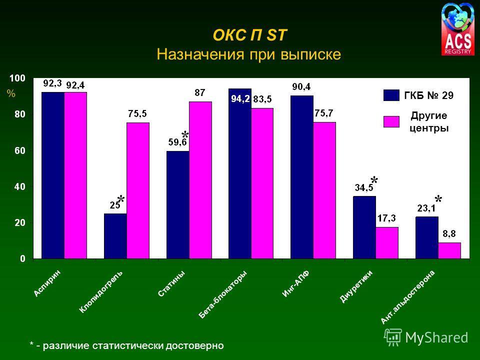 * * * * ОКС П ST Назначения при выписке * - различие статистически достоверно % ГКБ 29 Другие центры
