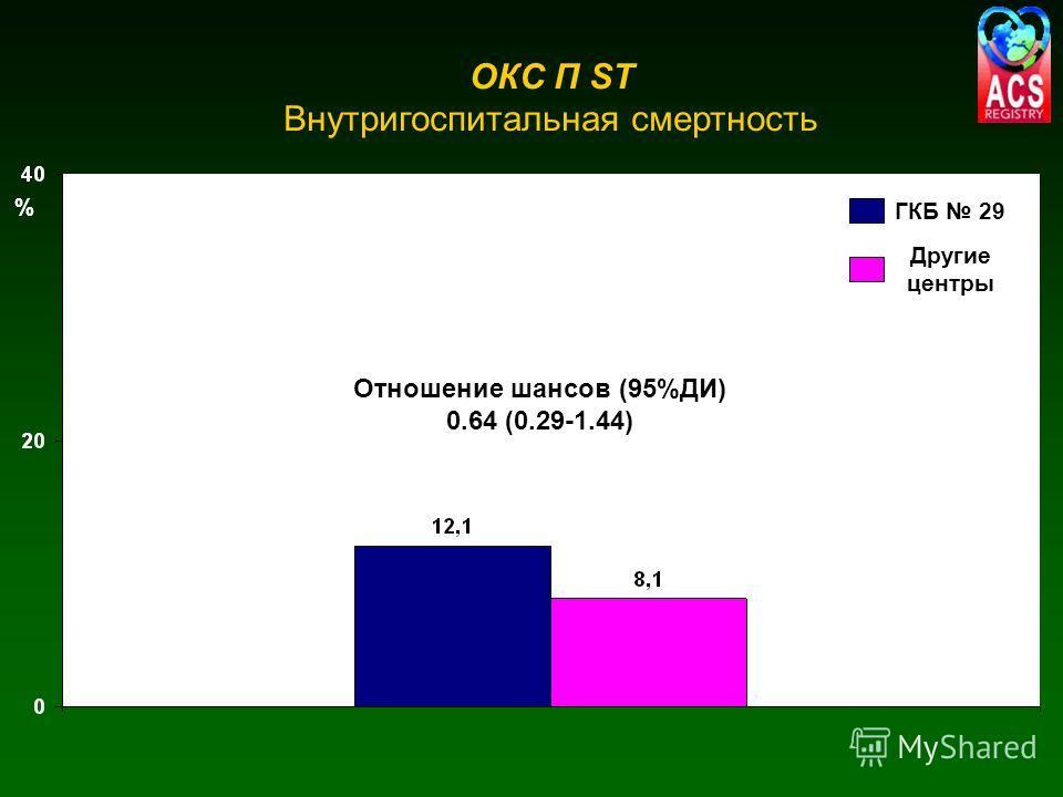 Отношение шансов (95%ДИ) 0.64 (0.29-1.44) ОКС П ST Внутригоспитальная смертность % ГКБ 29 Другие центры