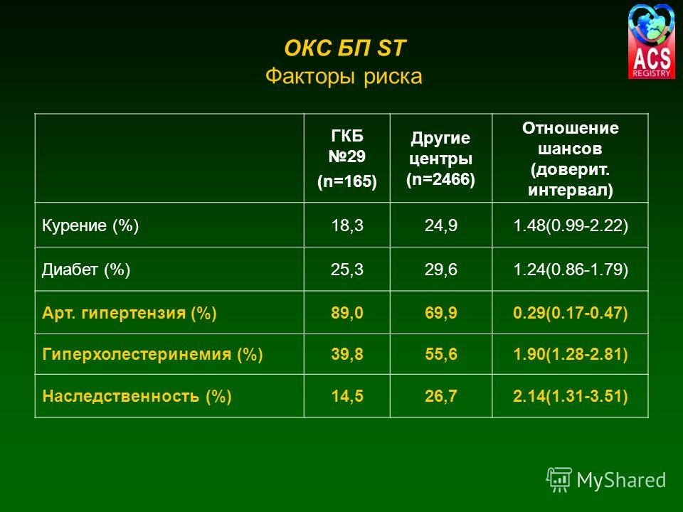 ОКС БП ST Факторы риска ГКБ 29 (n=165) Другие центры (n=2466) Отношение шансов (доверит. интервал) Курение (%)18,324,91.48(0.99-2.22) Диабет (%)25,329,61.24(0.86-1.79) Арт. гипертензия (%)89,069,90.29(0.17-0.47) Гиперхолестеринемия (%)39,855,61.90(1.