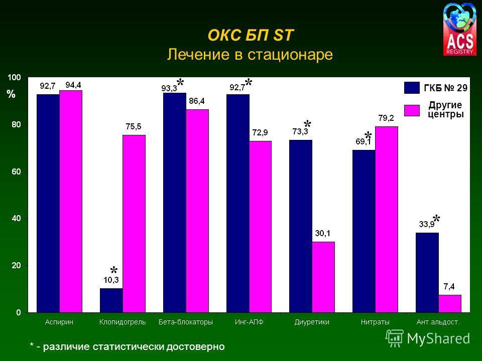ОКС БП ST Лечение в стационаре * - различие статистически достоверно * * * * ГКБ 29 Другие центры % * * *