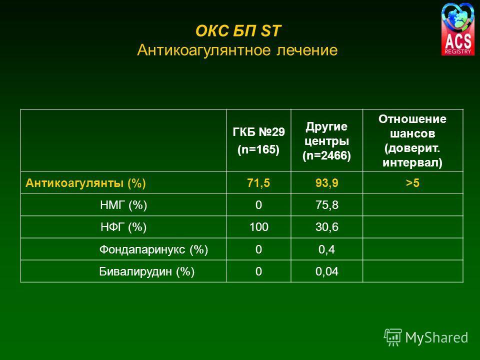 ОКС БП ST Антикоагулянтное лечение ГКБ 29 (n=165) Другие центры (n=2466) Отношение шансов (доверит. интервал) Антикоагулянты (%)71,593,9>5>5 НМГ (%)075,8 НФГ (%)10030,6 Фондапаринукс (%)00,4 Бивалирудин (%)00,04