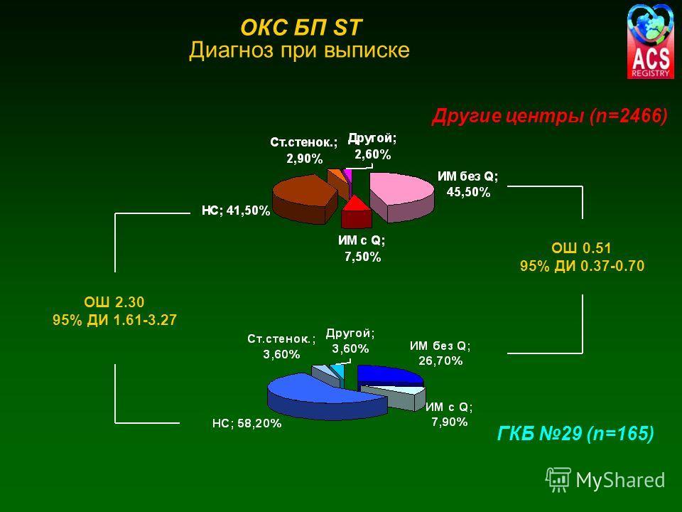 ОКС БП ST Диагноз при выписке ОШ 2.30 95% ДИ 1.61-3.27 ОШ 0.51 95% ДИ 0.37-0.70 ГКБ 29 (n=165) Другие центры (n=2466)