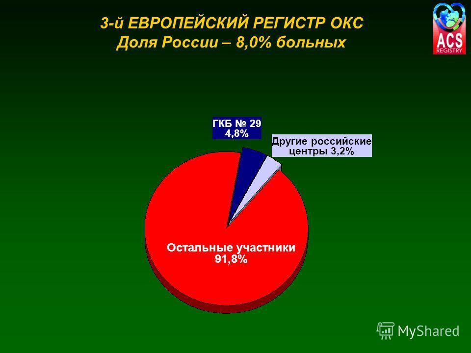 3-й ЕВРОПЕЙСКИЙ РЕГИСТР ОКС Доля России – 8,0% больных Остальные участники 91,8% ГКБ 29 4,8% Другие российские центры 3,2%