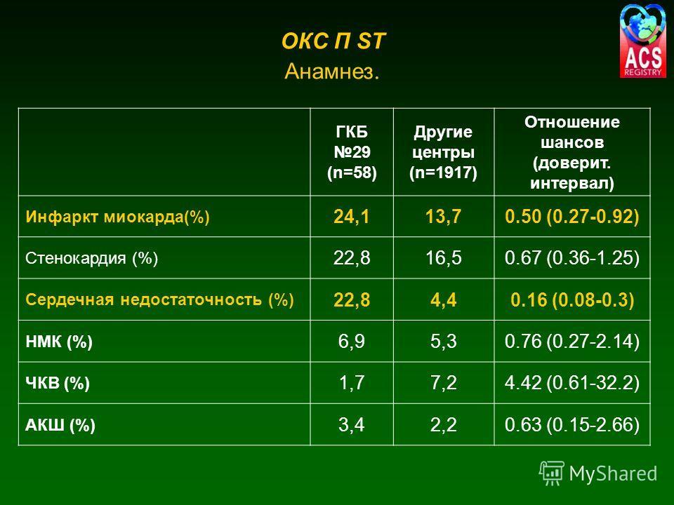 ГКБ 29 (n=58) Другие центры (n=1917) Отношение шансов (доверит. интервал) Инфаркт миокарда(%) 24,113,70.50 (0.27-0.92) Стенокардия (%) 22,816,50.67 (0.36-1.25) Сердечная недостаточность (%) 22,84,40.16 (0.08-0.3) НМК (%) 6,95,30.76 (0.27-2.14) ЧКВ (%