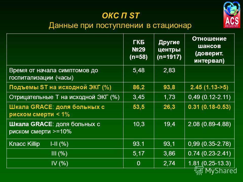 ГКБ 29 (n=58) Другие центры (n=1917) Отношение шансов (доверит. интервал) Время от начала симптомов до госпитализации (часы) 5,482,83 Подъемы ST на исходной ЭКГ (%)86,293,82.45 (1.13->5) Отрицательные Т на исходной ЭКГ (%)3,451,730,49 (0.12-2.11) Шка