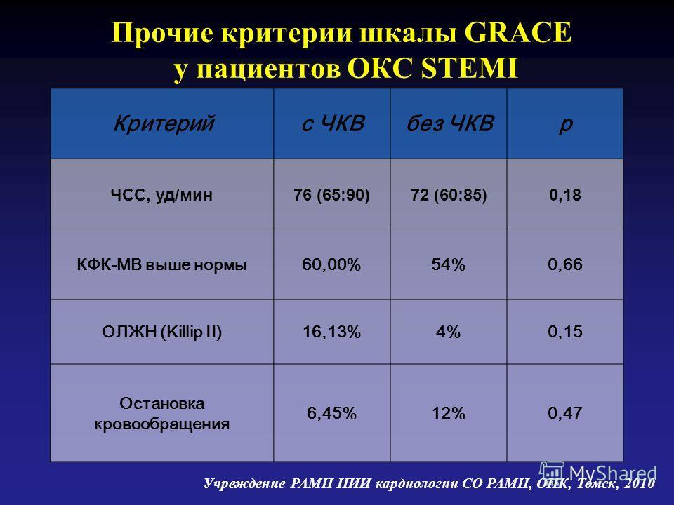 Прочие критерии шкалы GRACE у пациентов ОКС STEMI Критерийс ЧКВбез ЧКВр ЧСС, уд/мин76 (65:90)72 (60:85)0,18 КФК-МВ выше нормы60,00%54%0,66 ОЛЖН (Killip II)16,13%4%0,15 Остановка кровообращения 6,45%12%0,47 Учреждение РАМН НИИ кардиологии СО РАМН, ОНК
