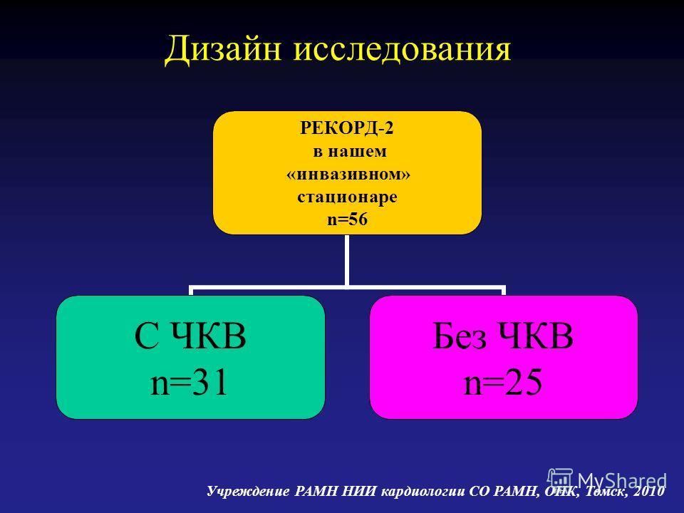 РЕКОРД-2 в нашем «инвазивном» стационаре n=56 С ЧКВ n=31 Без ЧКВ n=25 Дизайн исследования Учреждение РАМН НИИ кардиологии СО РАМН, ОНК, Томск, 2010