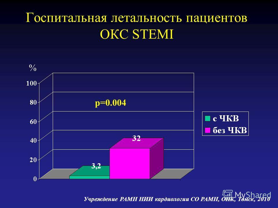 Госпитальная летальность пациентов ОКС STEMI p=0.004 % Учреждение РАМН НИИ кардиологии СО РАМН, ОНК, Томск, 2010