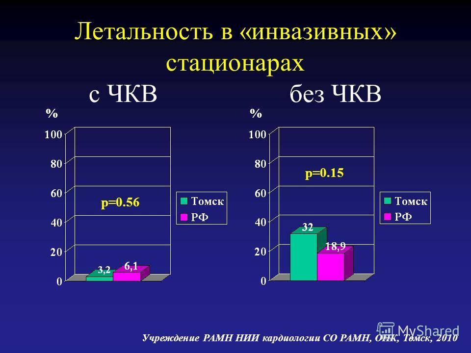 Летальность в «инвазивных» стационарах с ЧКВ без ЧКВ p=0.56 p=0.15 % Учреждение РАМН НИИ кардиологии СО РАМН, ОНК, Томск, 2010