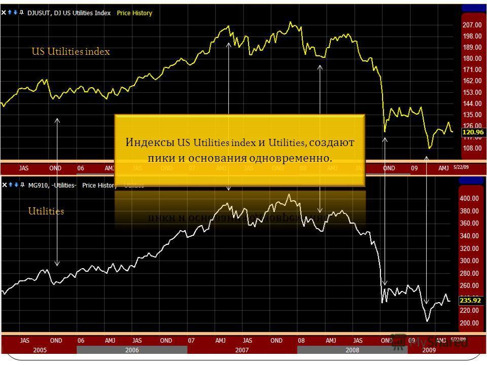 US Utilities index Utilities