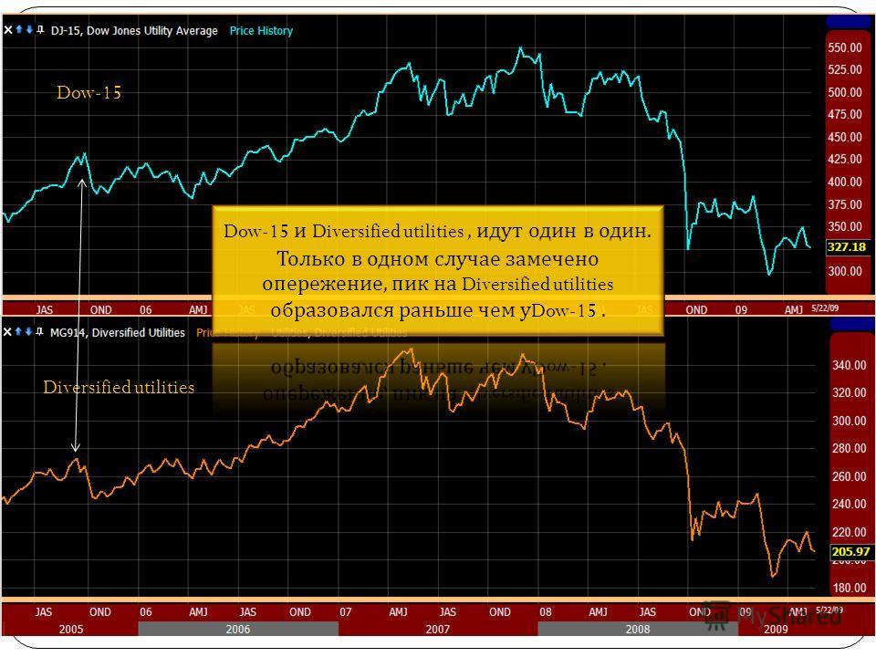 Dow-15 Diversified utilities