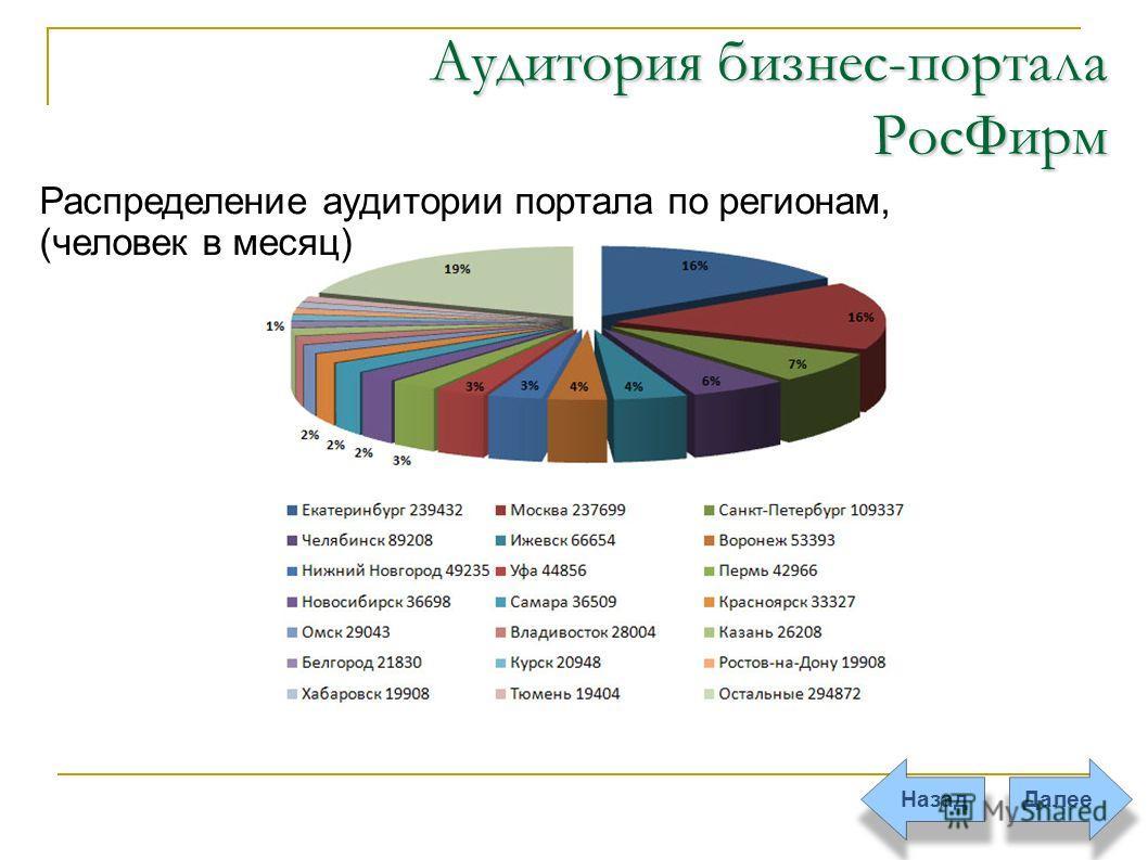 ДалееНазад Аудитория бизнес-портала РосФирм Распределение аудитории портала по регионам, (человек в месяц)