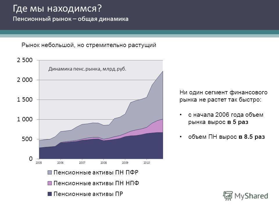 Где мы находимся? Пенсионный рынок – общая динамика Рынок небольшой, но стремительно растущий Ни один сегмент финансового рынка не растет так быстро: с начала 2006 года объем рынка вырос в 5 раз объем ПН вырос в 8.5 раз