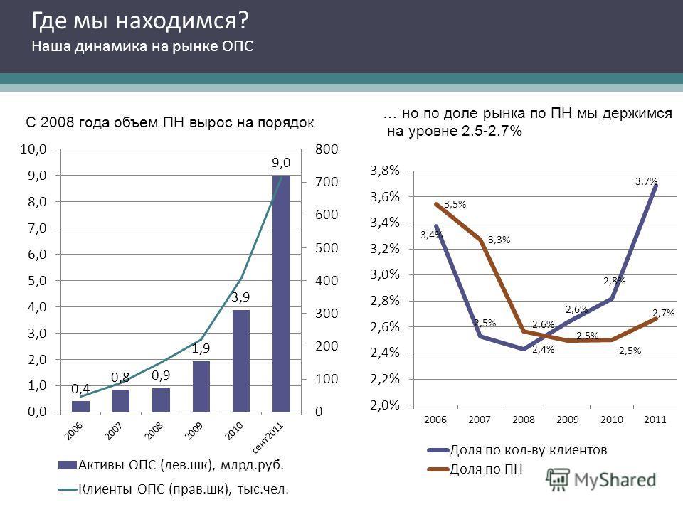 Где мы находимся? Наша динамика на рынке ОПС С 2008 года объем ПН вырос на порядок … но по доле рынка по ПН мы держимся на уровне 2.5-2.7%